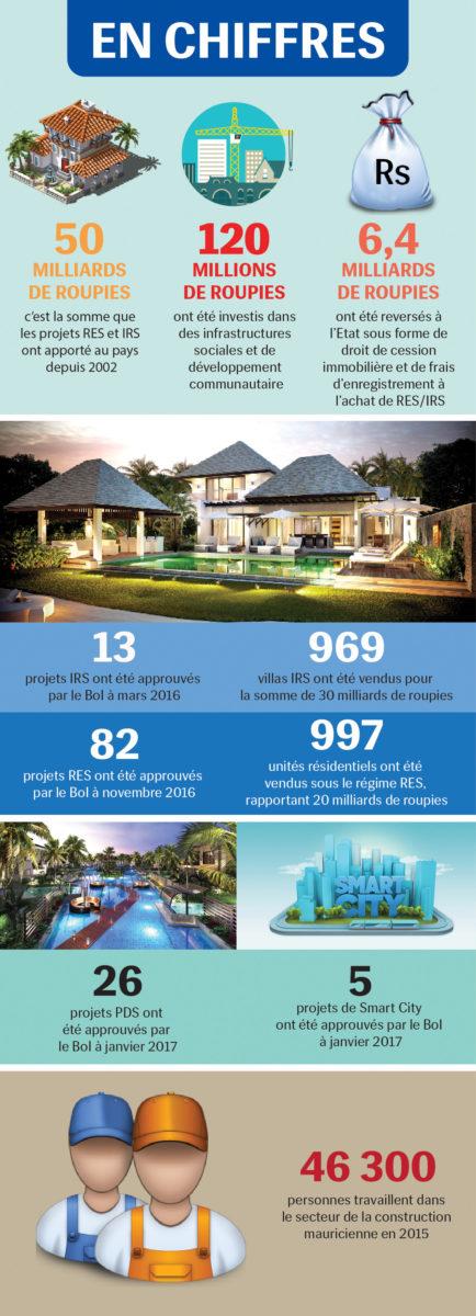 l'immobilier à Maurice en chiffres - infographie